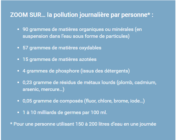 zoom sur la pollution quotidienne de nos ménages